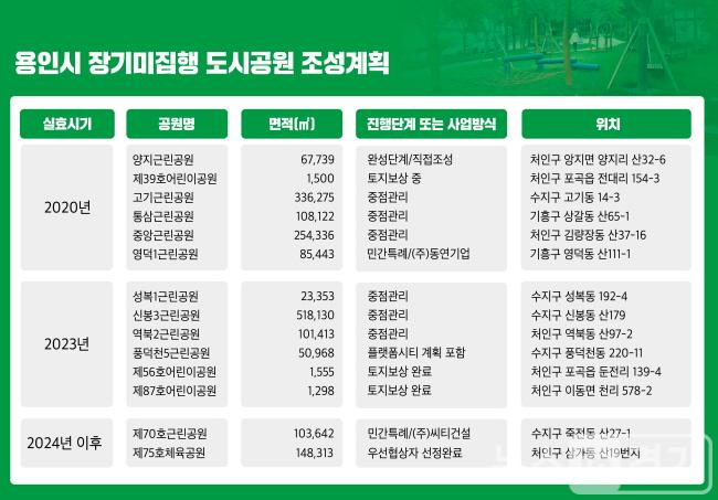(사진) 용인시 장기미집행 도시공원 조성계획(최종).jpg