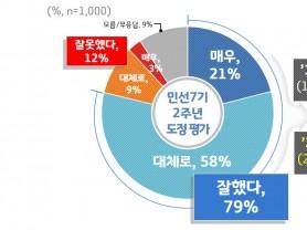 """출범 2주년 이재명호, 도민 10명 중 8명 """"잘했다""""…1년전보다 약 20%p 상승"""